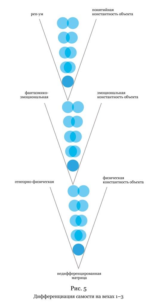 Рис. 5. Дифференциация самости на вехах 1–3. (Вёрстка иллюстрации: Анна Уразова)