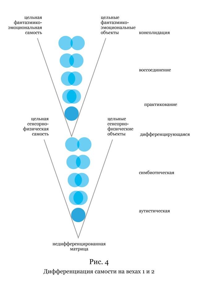 Рис. 4. Дифференциация самости на вехах 1 и 2. (Вёрстка иллюстрации — Анна Уразова.)
