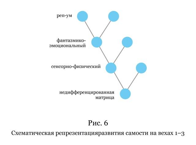Рис. 6. Схематическая репрезентация развития самости на вехах 1–3. (Вёрстка иллюстрации: Анна Уразова)