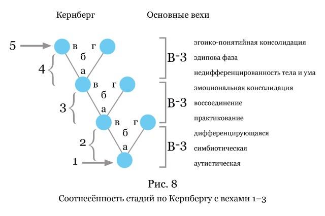 Рис. 8. Соотнесённость стадий по Кернбергу с вехами 1–3. (Вёрстка иллюстрации: Анна Уразова)
