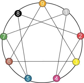Символ эннеаграммы
