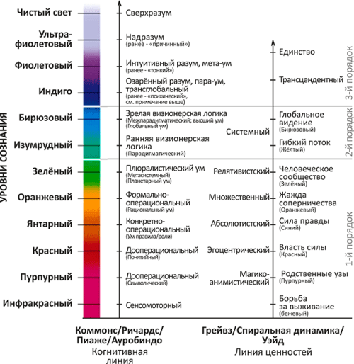 Уровни высоты сознания и линий развития: когнитивная по Пиаже/Коммонсу/Ауробиндо и ценностей по Грейвзу/спиральной динамике