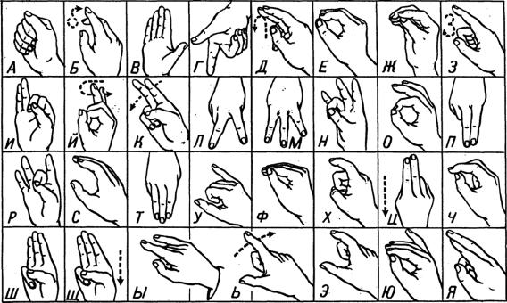 Дактильный алфавит слепых