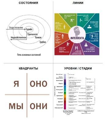 Рис. 1. Квадраты интегральной теории