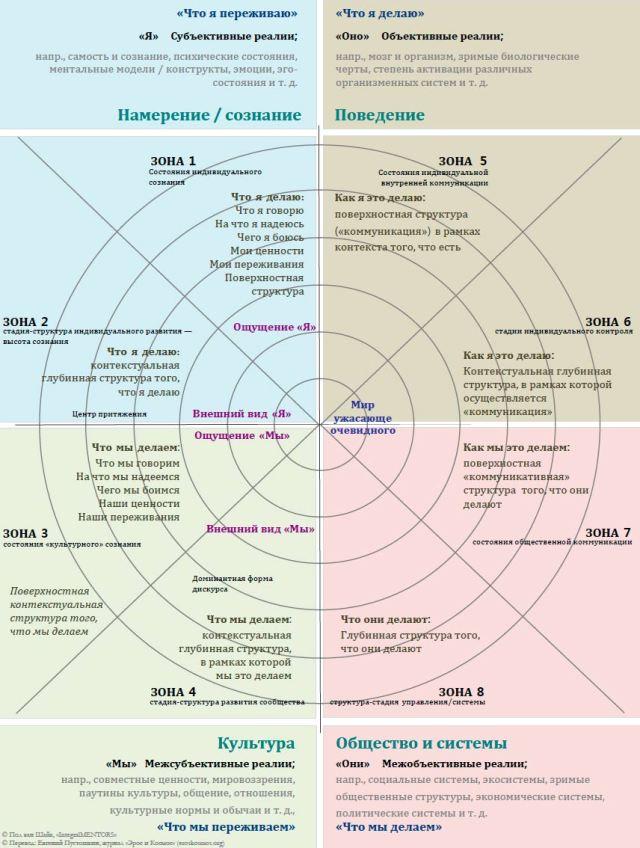 Зоны интегрального методологического плюрализма