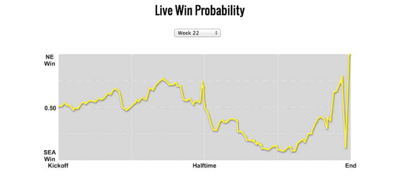 patriots_seahawks_win_probability_graph_picture