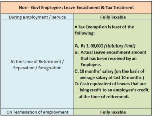 leave-encashment-tax-implications-non-govt-or-private-employee