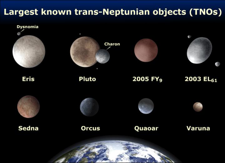 Os maiores TNOs (Objetos Trans-Netunianos) conhecidos: Éris, Plutão, Makemake (2005 FY9), Haumea (2003 El61), Sedna, Orcus, Quaoar e Varuna