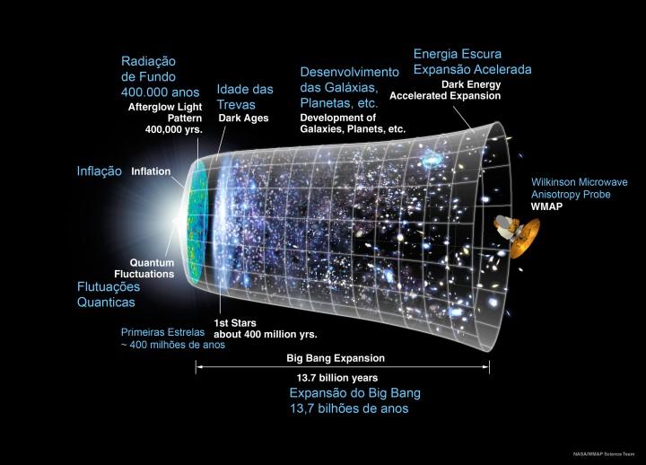 Qual é a idade do Universo? Como calcular isso?