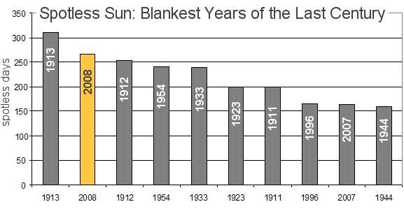 Gráfico com os anos que apresentaram o menor número de manchas solares no último século. As barras verticais deste histograma representam o número de dias por ano em que as manchas solares estiveram ausentes. Crédito: Tony Phillips (www.science.nasa.gov)