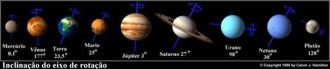 Inclinação do eixo de rotação dos 8 planetas e de Plutão