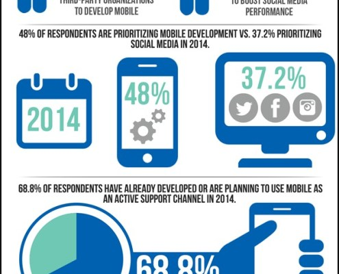 2014 Survey Customer Experience Strategy & Management - Social vs. Mobile
