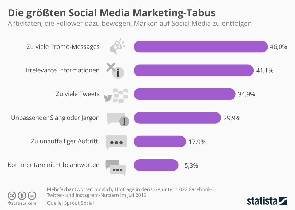 Social Media Marketing - Was Fans und Follower nervt - Social Media User Studie 2016