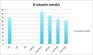 D-vitamin december