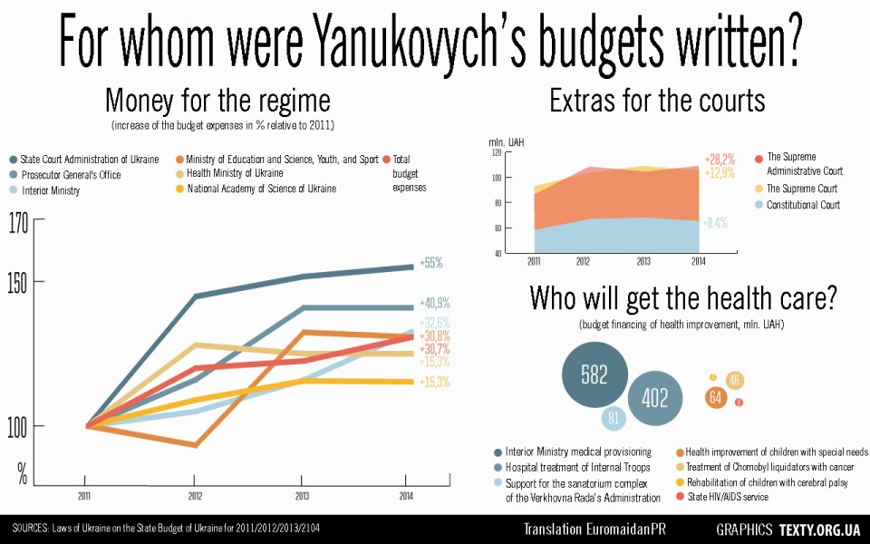 Budget for the Regime. During all years of Yanukovych's presidency expenses on law enforcement rise