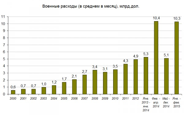 Military Spending US$ Billion (Image credit: kasparov.ru)
