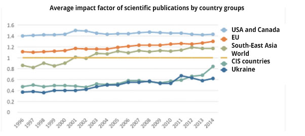 Fig. 6. Average impact factor of scientific publications, grouped by country. Data: Elsevier