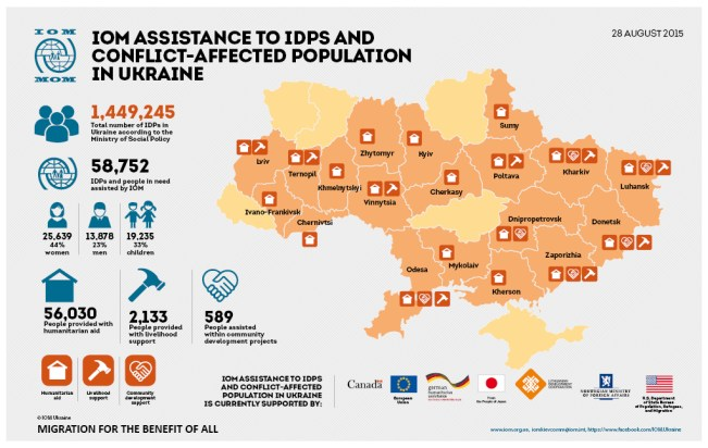 iom_ukraine_idp_assistance_general_map_eng_28.08.15