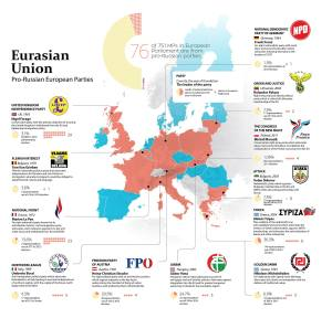 """Eurasian Union"": Pro-Russian European Parties (Image: NV.ua translated by UaToday.tv) #FriendsOfPutin"