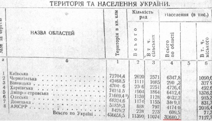 "An excerpt of a page from the publication ""Directory of the main statistical and economic indicators of the economy of the Kharkiv Oblast"" with a reference to the territory and amount of population as of 1 January 1932. S.Sosnovyi used the exagerrated figures from this directory as the baseline values for estimating losses from the famine in 1932. The compilers of these directories recognized that the data provided in them was not ideal."