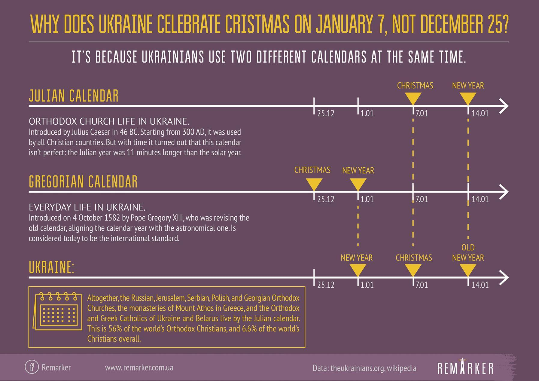 Why does Ukraine celebrate Christmas on January 7, not December 25 ...