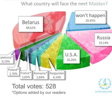 Poll results: What country will face the next Maidan? Belarus 38,6%, won't happen 20,4%, Russia 19,4%. April 2017, euromaidanpress.com