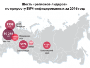 "The six Russian regions ""leading"" by the number of new HIV infections in 2016 (Image: fedpress.ru)"