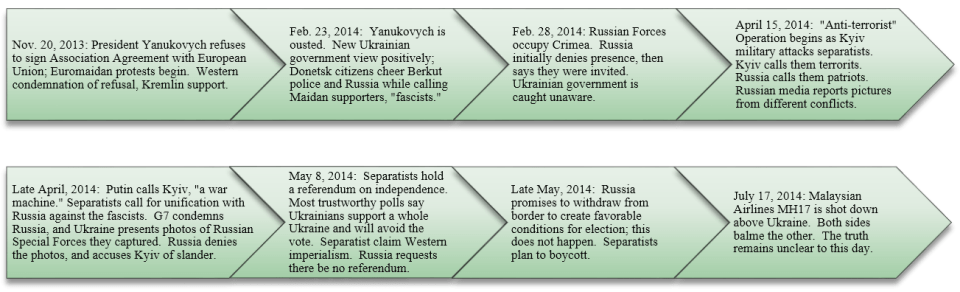 Timelines of the Donbas conflict. Hybrid warfare was actively used