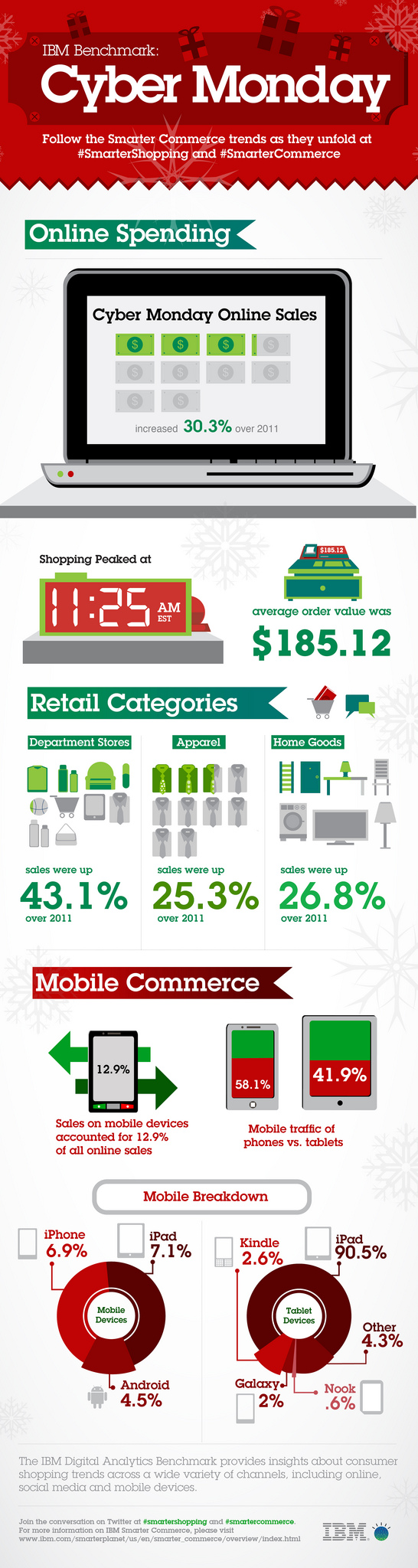 Cyber Monday 2012 Compared to Cyber Monday 2011: