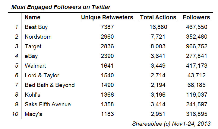 Most Engaged Followers on Twitter