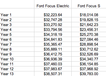 Is an electric car worth it