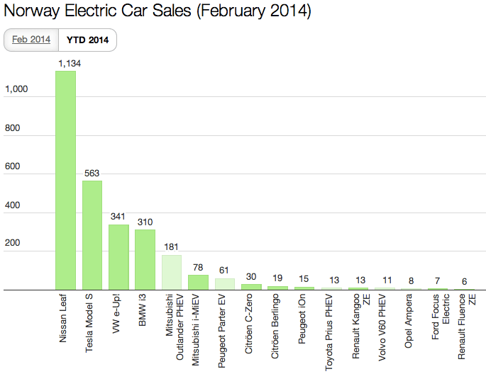 2014 YTD EV Sales Norway