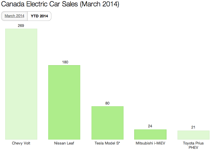 Canada EV Sales March 2014 YTD