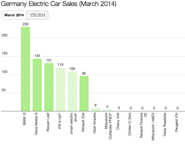 Germany EV Sales March 2014