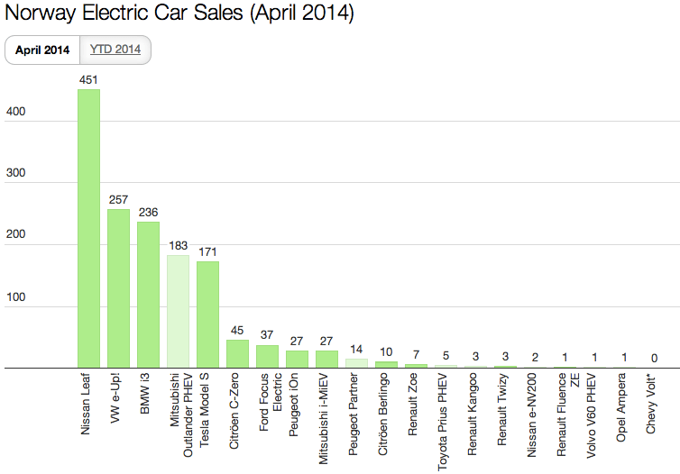 Norway April 2014 EV Sales