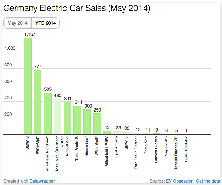 Germany May YTD EV Registrations