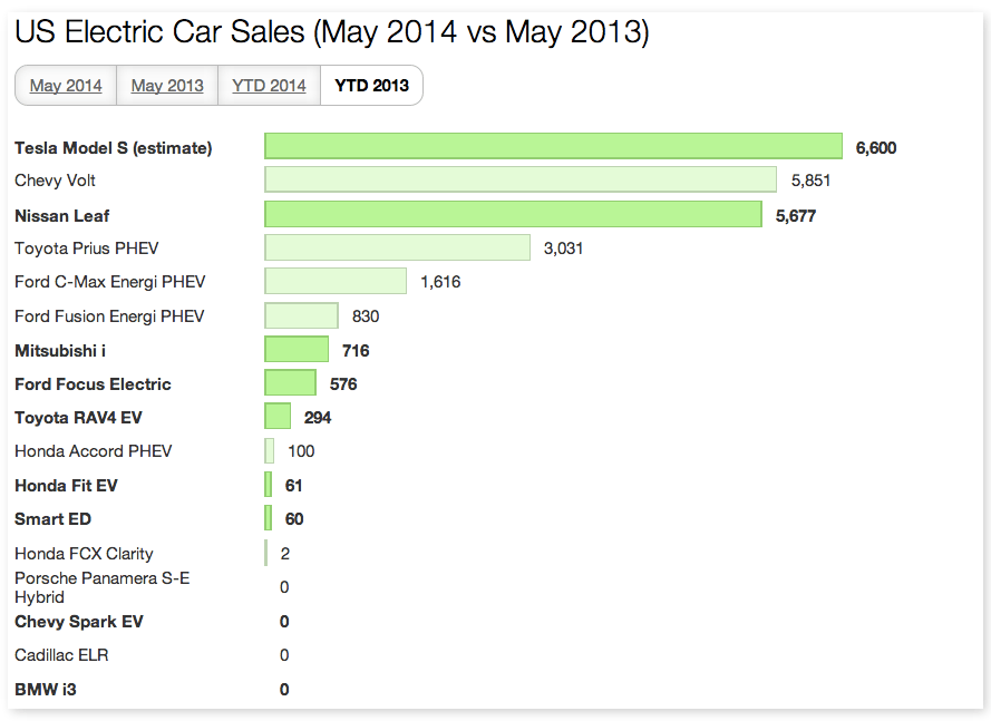 US EV Sales May 2013 YTD