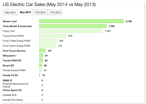US EV Sales May 2013