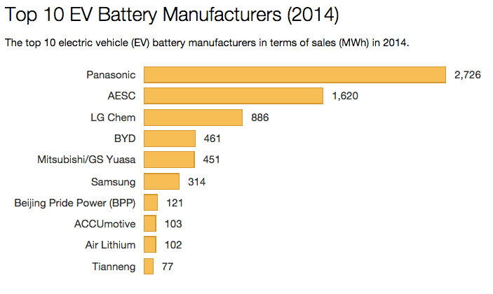 Top Ev Battery Manufacturers 2014 Top 10 In Sales