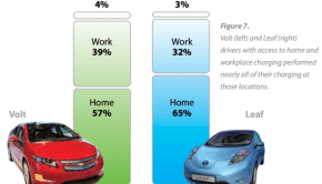 LEAF-Volt-home-work-charging-percentages-570x397