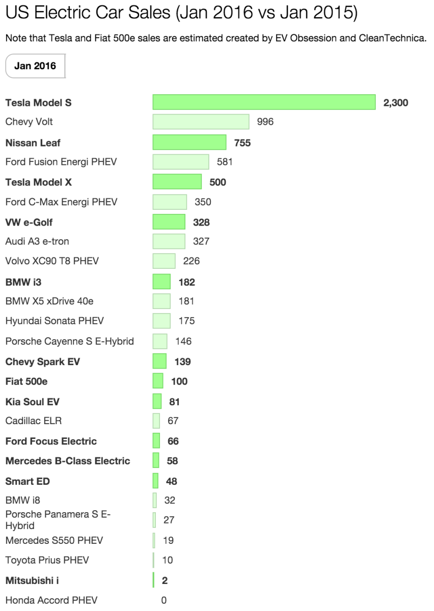 US Electric Car Sales Up 15% In January, Tesla = 38% of Market