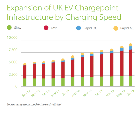 UK EV Chargepoint Expansion