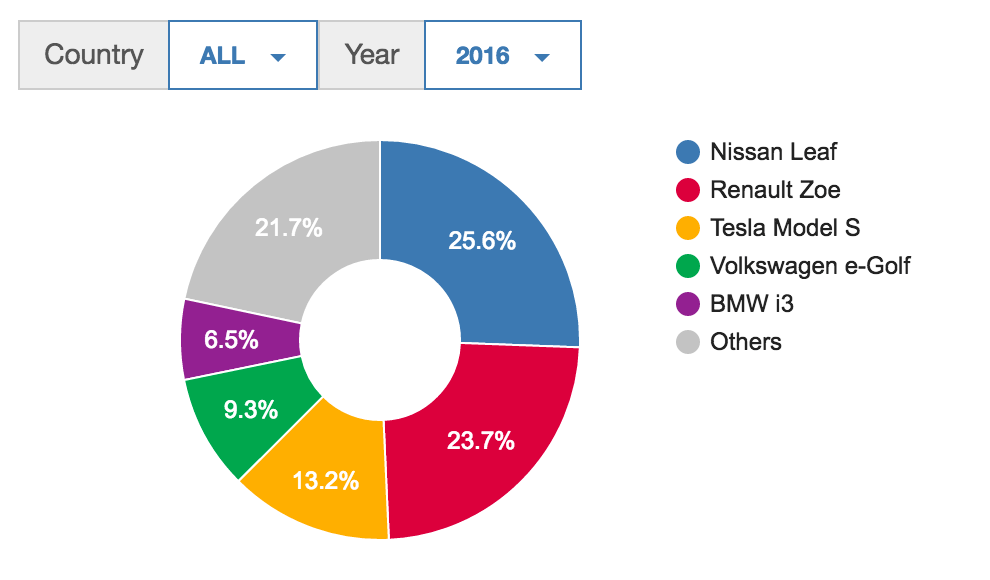 15 Interesting Europe Electric Car Charts