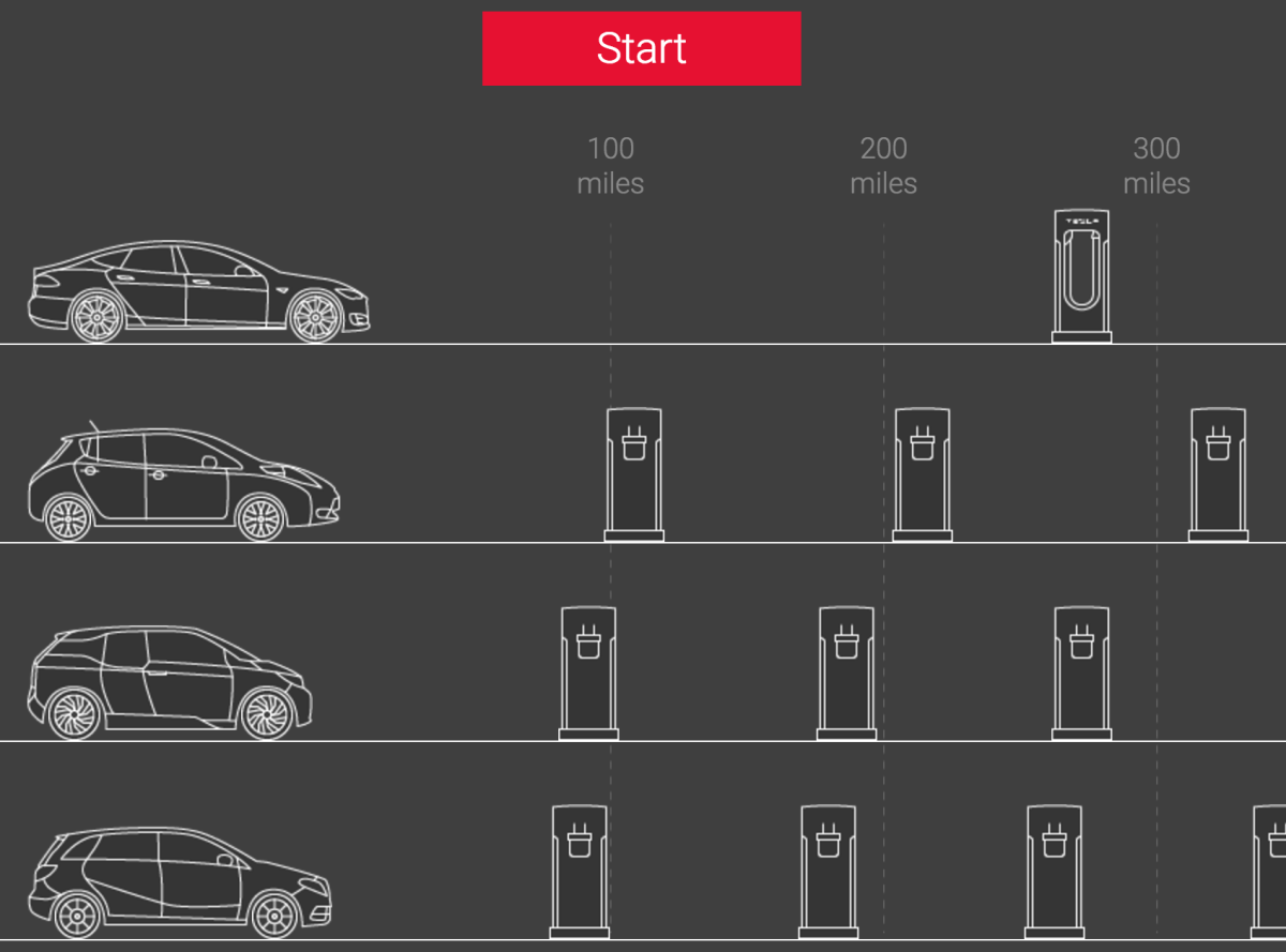Interactive Infographic Of The Tesla Model S