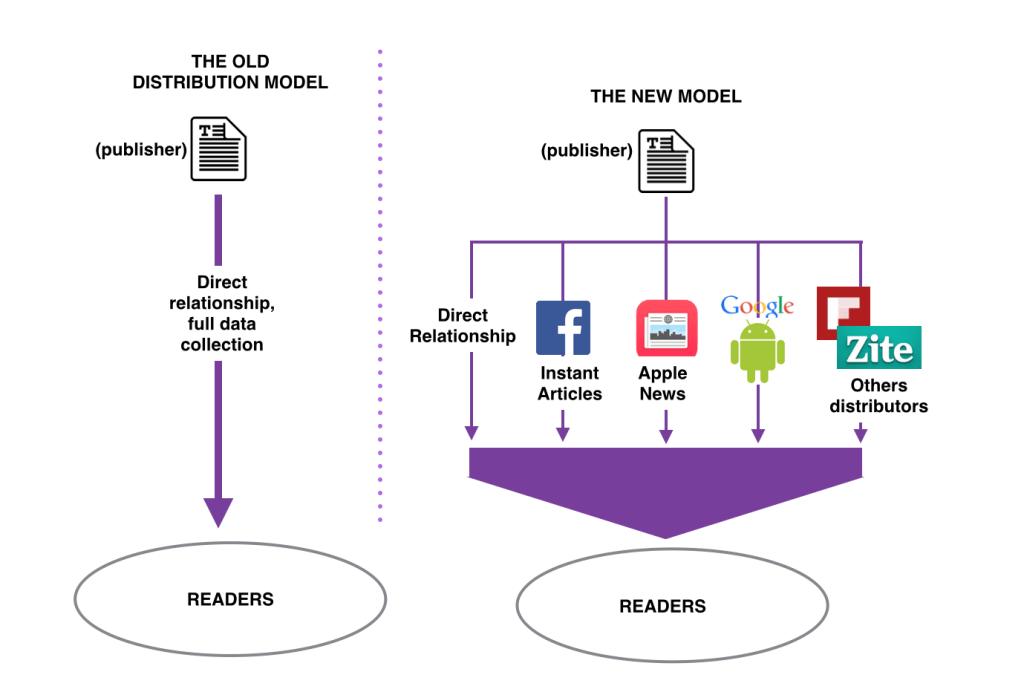 modelo distribucion informacion