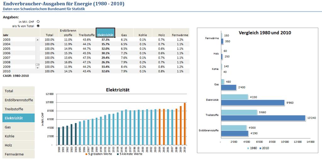Dashboard Erstellen In Excel Tutorial Teil 1 Von 3