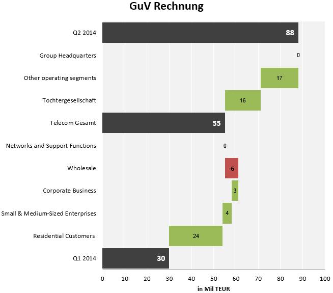 Wie man ein Wasserfalldiagramm in Excel erstellt