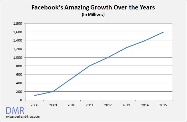 Facebook statistics user growth chart