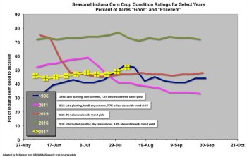 Fig. 1. Seasonal Indiana Corn Crop Condition Ratings (percent
