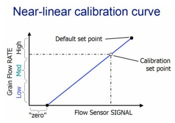 Near-linear calibration curve.